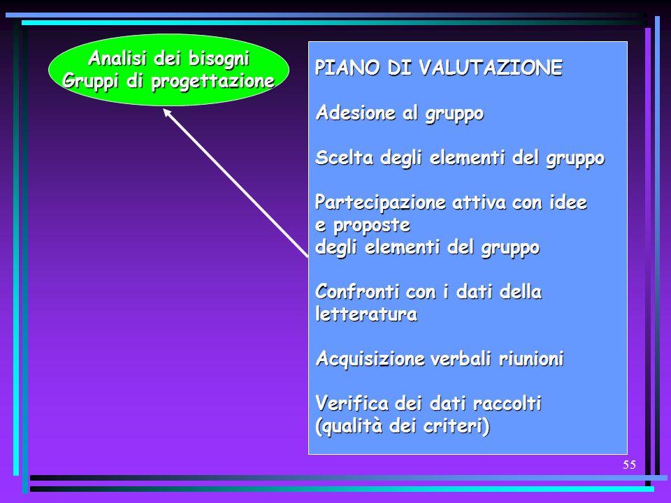 Gruppi di progettazione