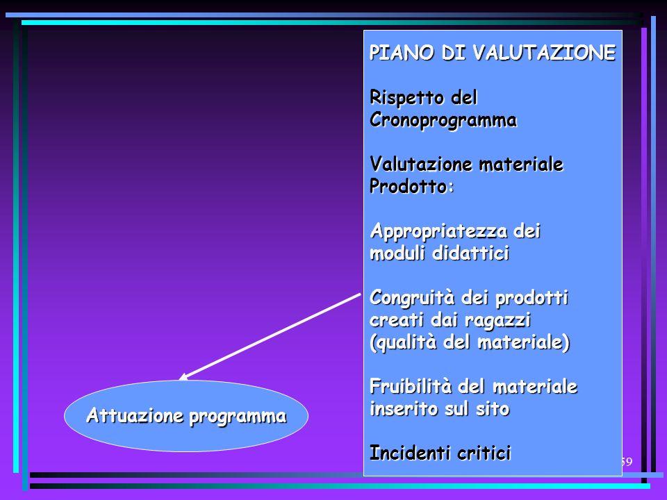 PIANO DI VALUTAZIONE Rispetto del. Cronoprogramma. Valutazione materiale. Prodotto: Appropriatezza dei.