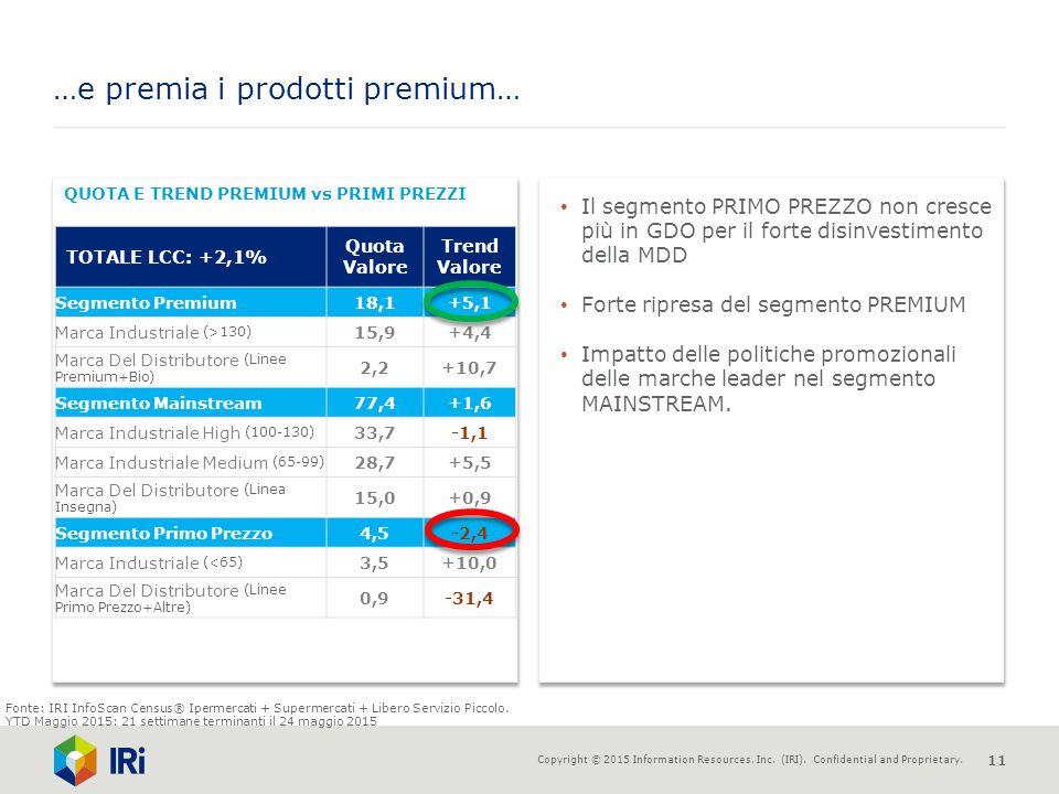 …e premia i prodotti premium…
