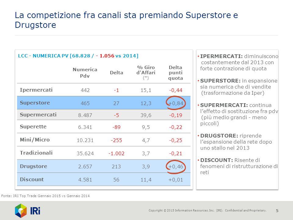 La competizione fra canali sta premiando Superstore e Drugstore