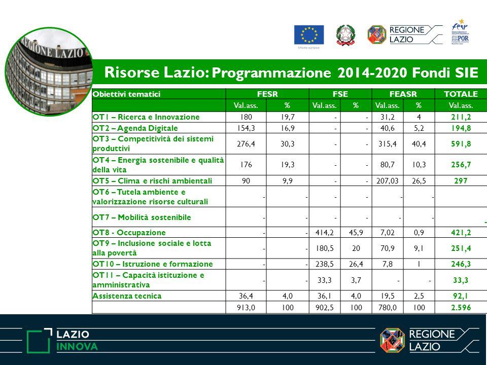Risorse Lazio: Programmazione 2014-2020 Fondi SIE