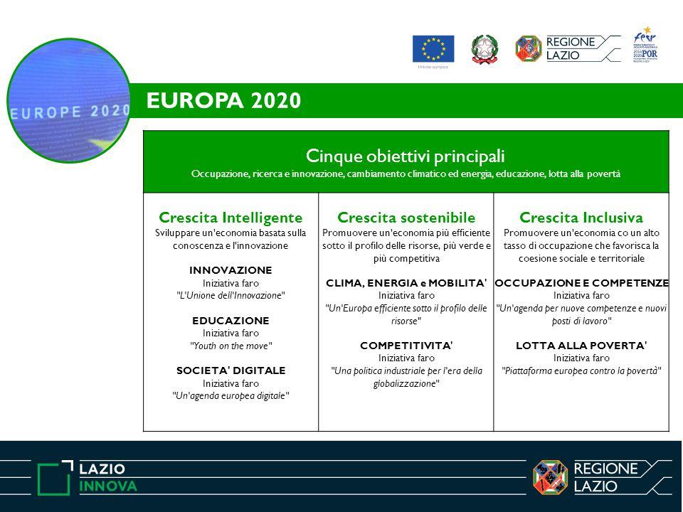 EUROPA 2020 Cinque obiettivi principali Occupazione, ricerca e innovazione, cambiamento climatico ed energia, educazione, lotta alla povertà.