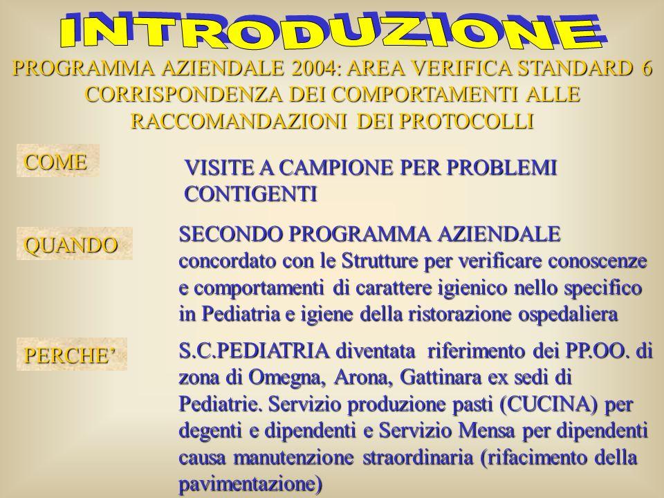 INTRODUZIONE PROGRAMMA AZIENDALE 2004: AREA VERIFICA STANDARD 6 CORRISPONDENZA DEI COMPORTAMENTI ALLE RACCOMANDAZIONI DEI PROTOCOLLI.