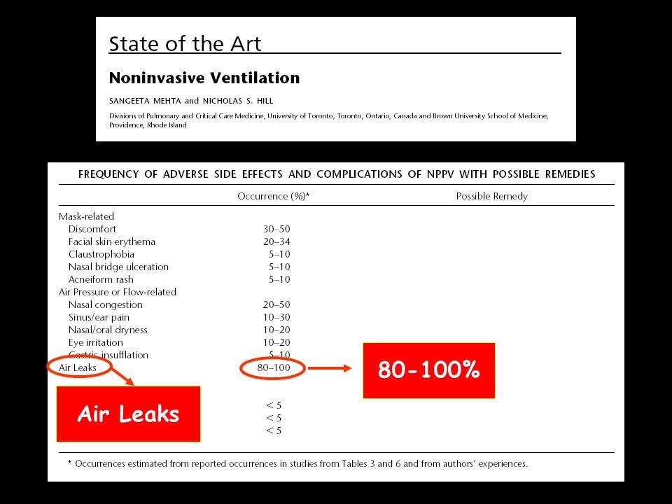 80-100% Air Leaks