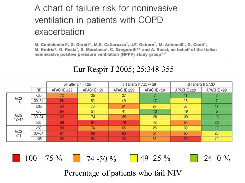 Percentage of patients who fail NIV