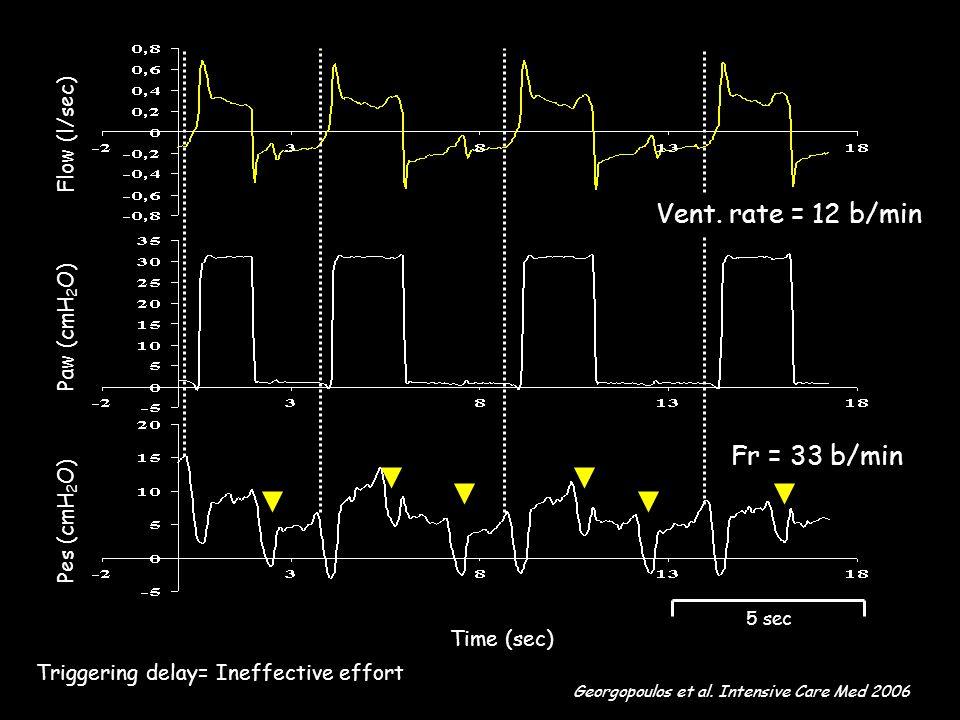 Vent. rate = 12 b/min Fr = 33 b/min Flow (l/sec) Paw (cmH2O)