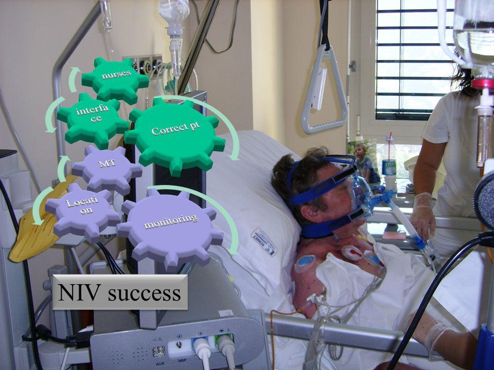 Correct pt interface nurses monitoring Location MT NIV success