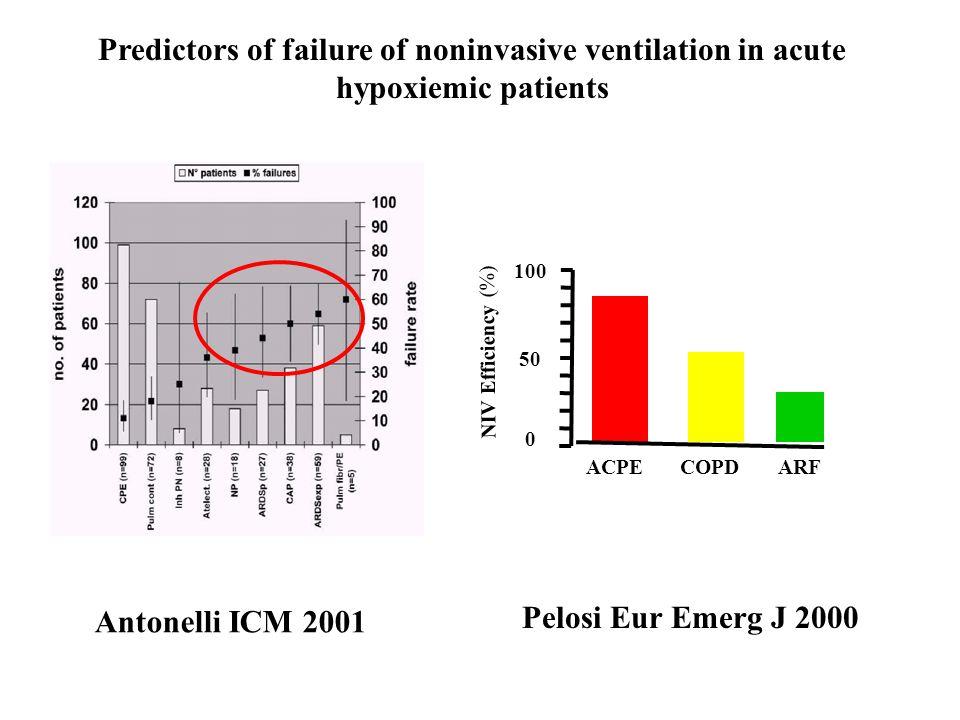 Predictors of failure of noninvasive ventilation in acute hypoxiemic patients