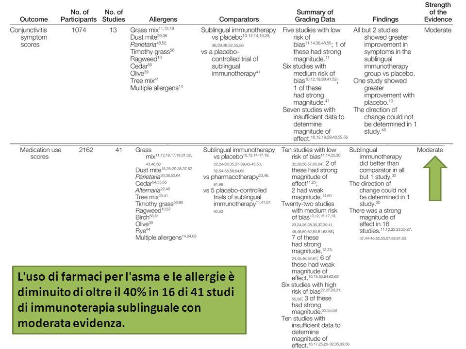 L uso di farmaci per l asma e le allergie è diminuito di oltre il 40% in 16 di 41 studi di immunoterapia sublinguale con moderata evidenza.