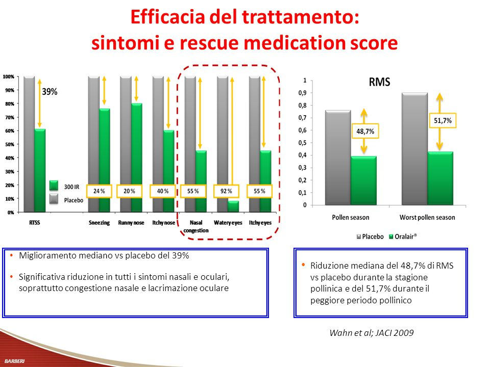 Efficacia del trattamento: sintomi e rescue medication score