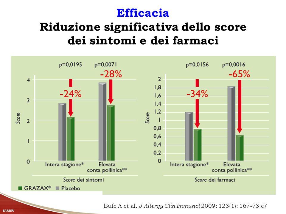 Efficacia Riduzione significativa dello score dei sintomi e dei farmaci