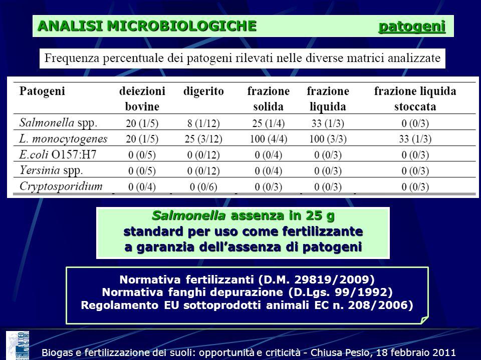 ANALISI MICROBIOLOGICHE patogeni