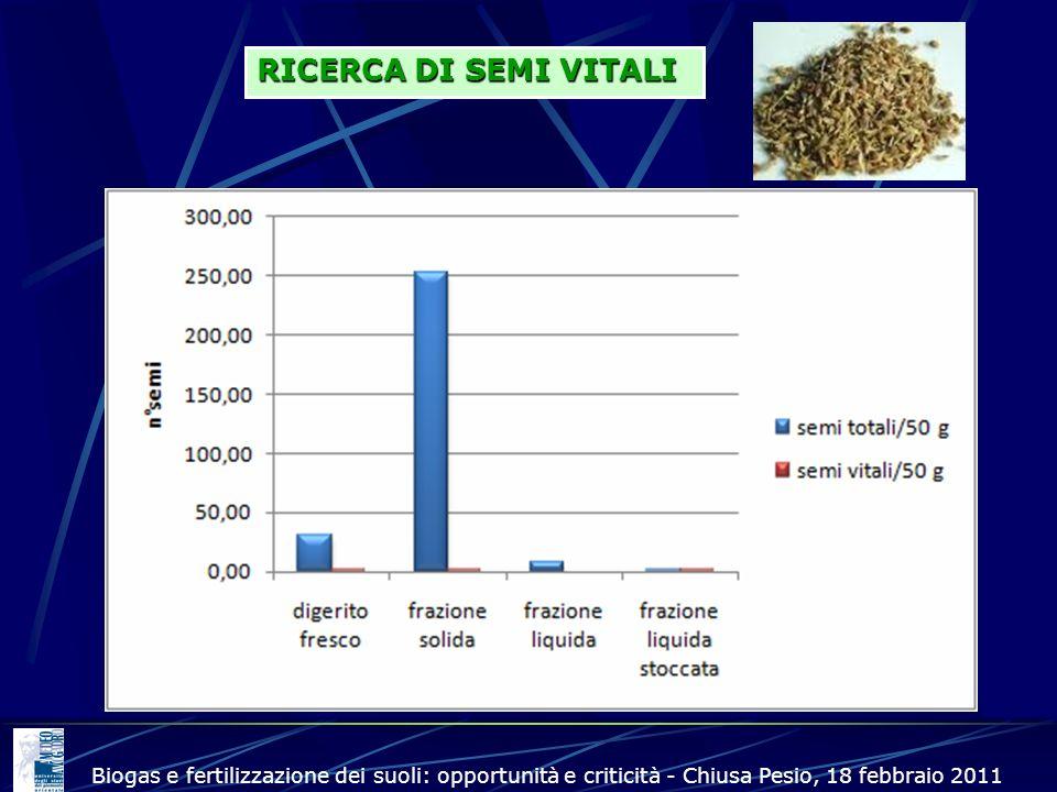 RICERCA DI SEMI VITALI Biogas e fertilizzazione dei suoli: opportunità e criticità - Chiusa Pesio, 18 febbraio 2011.