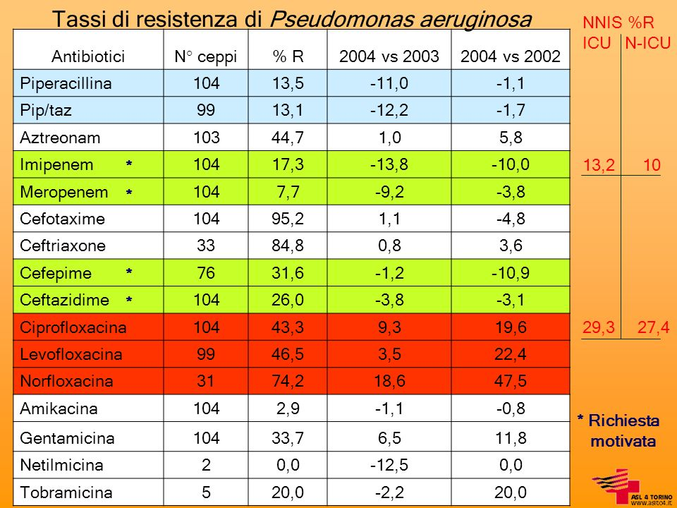 Tassi di resistenza di Pseudomonas aeruginosa