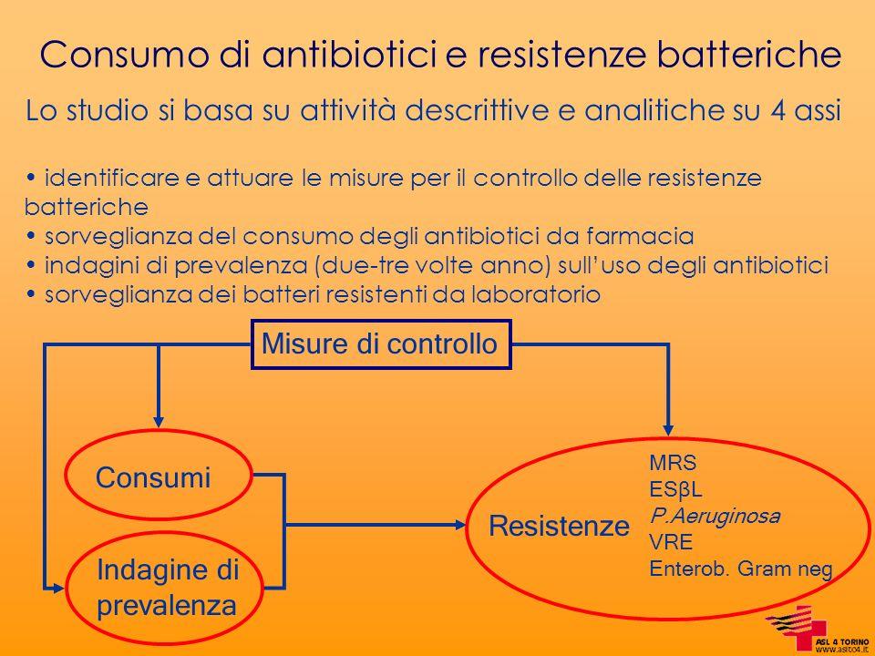 Consumo di antibiotici e resistenze batteriche