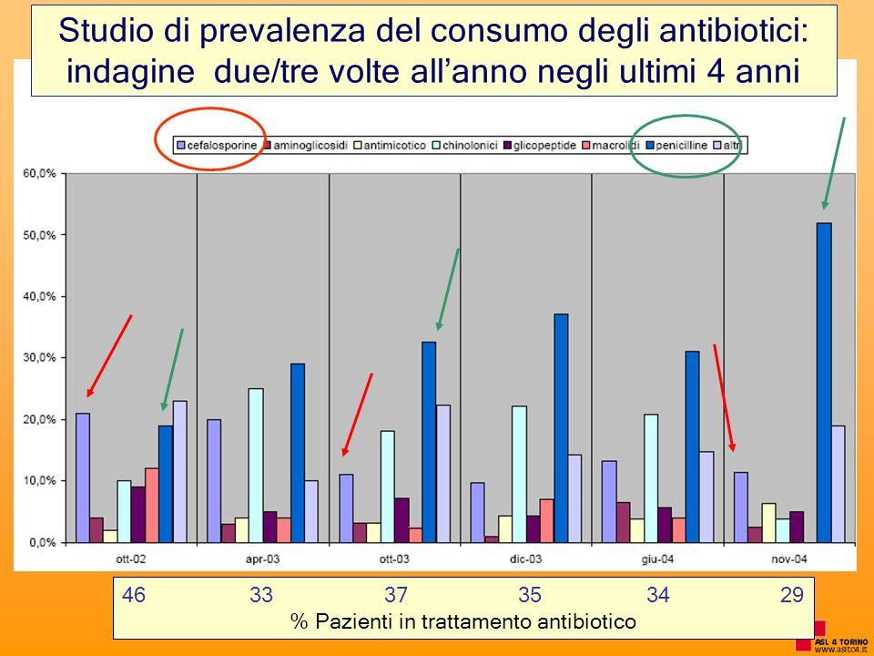 % Pazienti in trattamento antibiotico