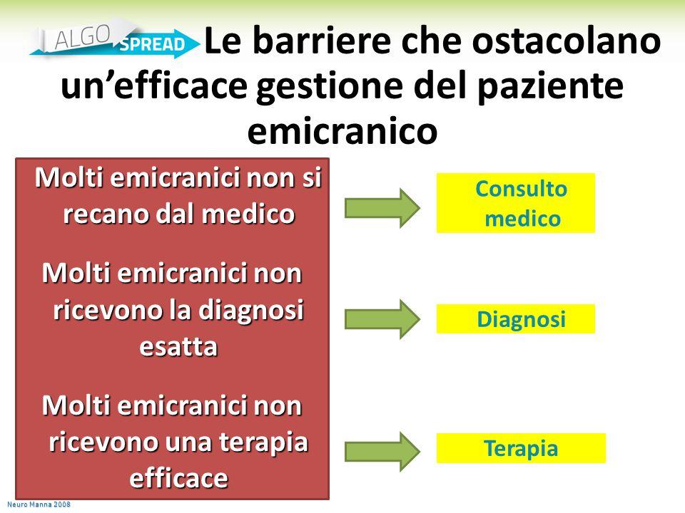 Le barriere che ostacolano un'efficace gestione del paziente emicranico