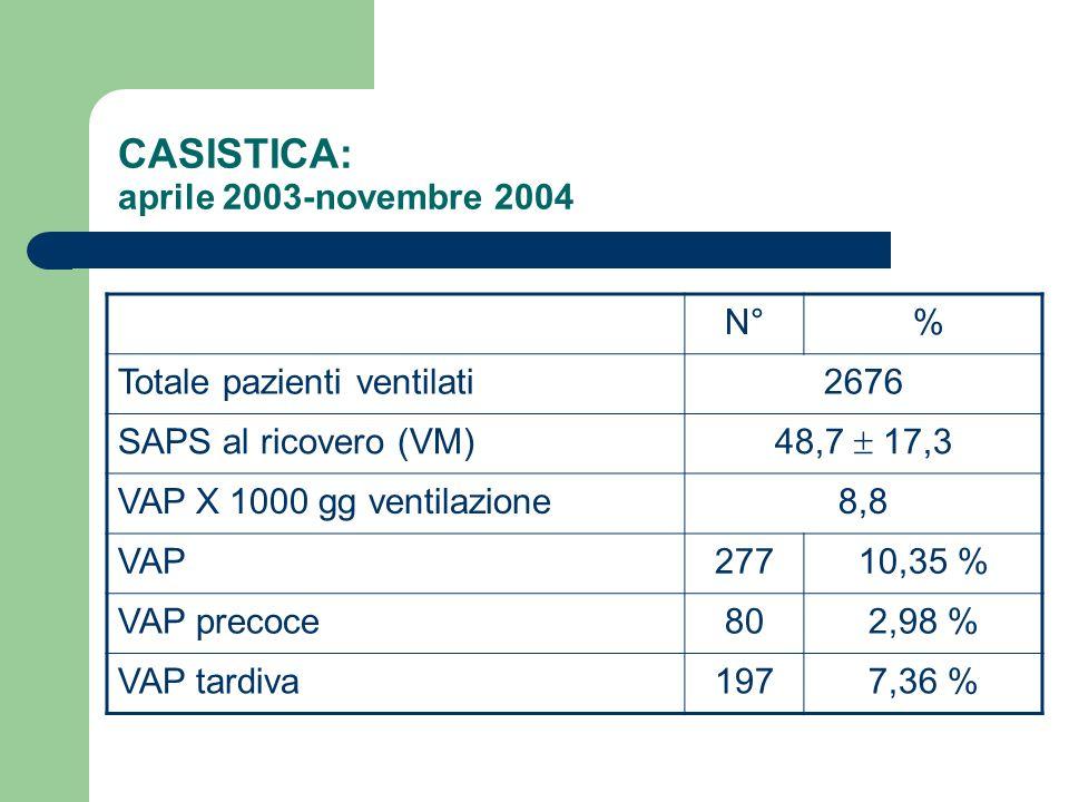 CASISTICA: aprile 2003-novembre 2004