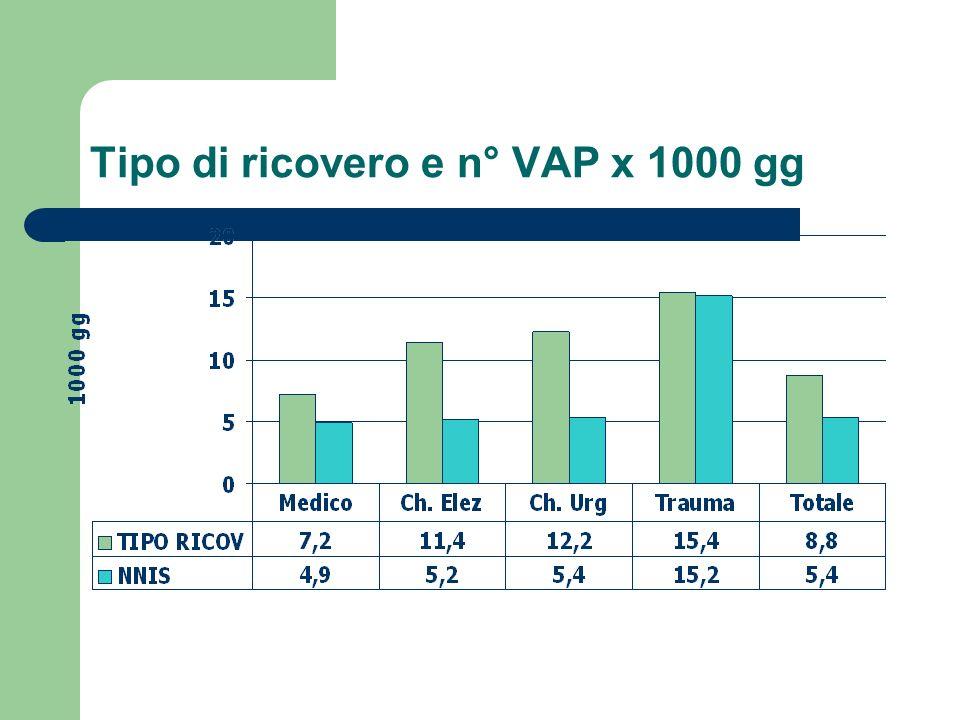 Tipo di ricovero e n° VAP x 1000 gg