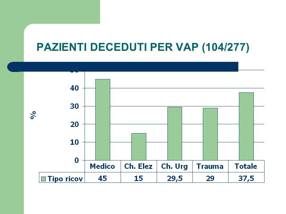 PAZIENTI DECEDUTI PER VAP (104/277)