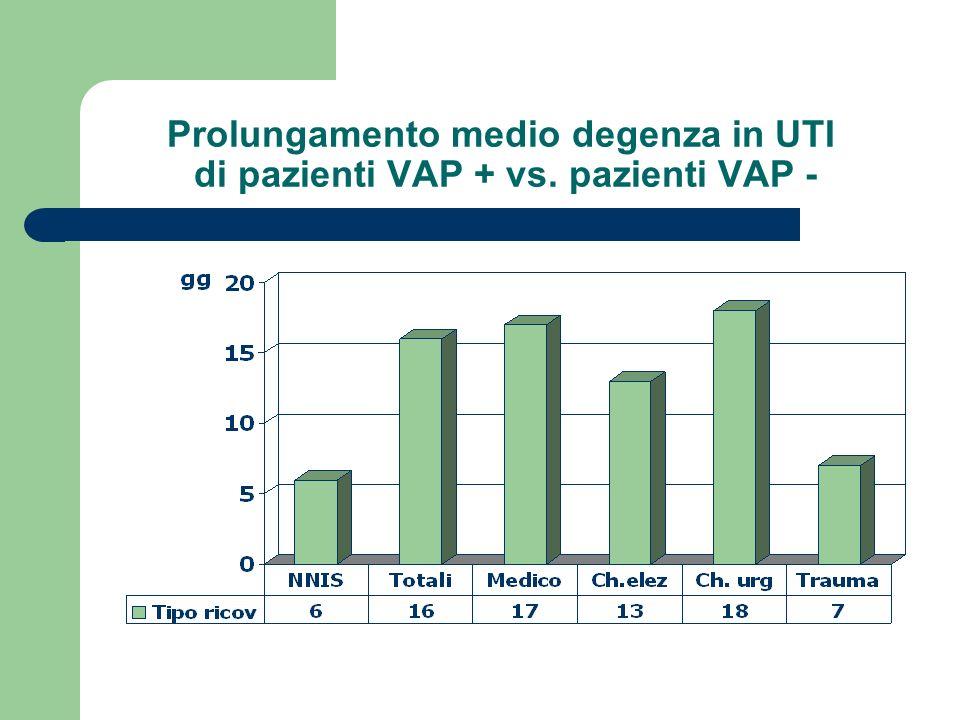 Prolungamento medio degenza in UTI di pazienti VAP + vs. pazienti VAP -
