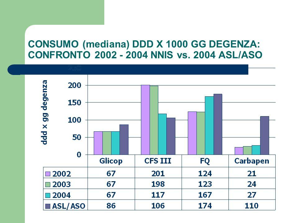 CONSUMO (mediana) DDD X 1000 GG DEGENZA: CONFRONTO 2002 - 2004 NNIS vs