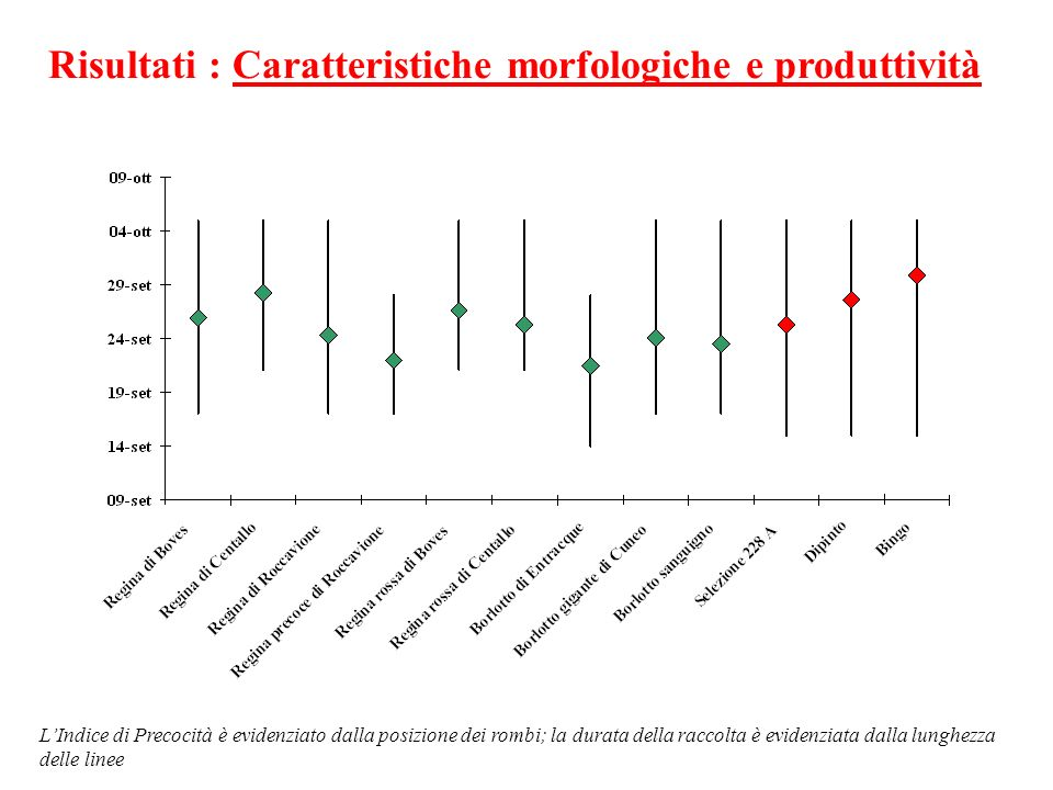 Risultati : Caratteristiche morfologiche e produttività