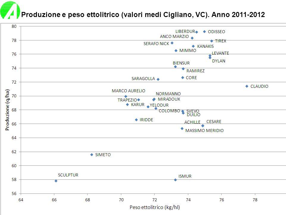 Produzione e peso ettolitrico (valori medi Cigliano, VC)