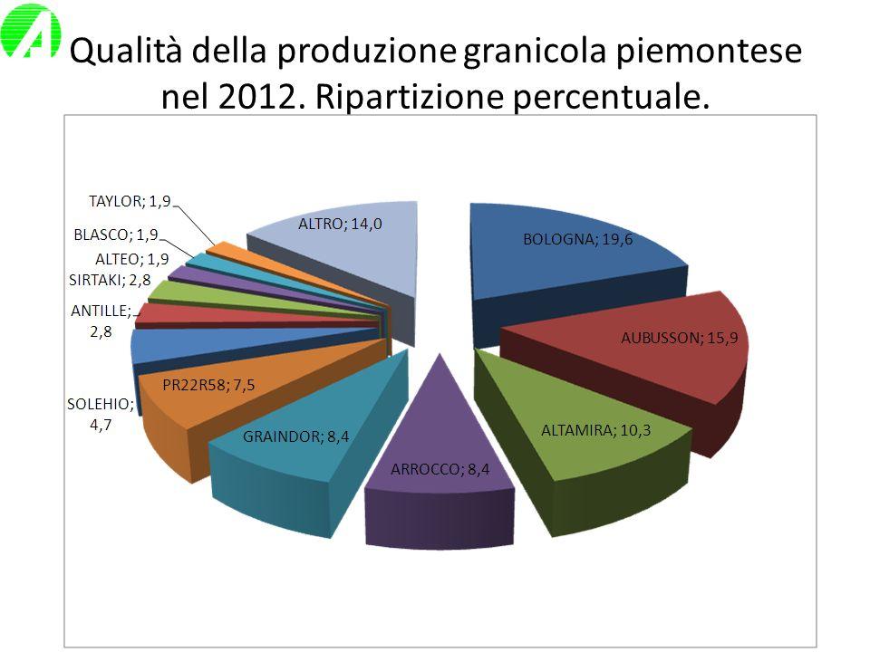 Qualità della produzione granicola piemontese nel 2012