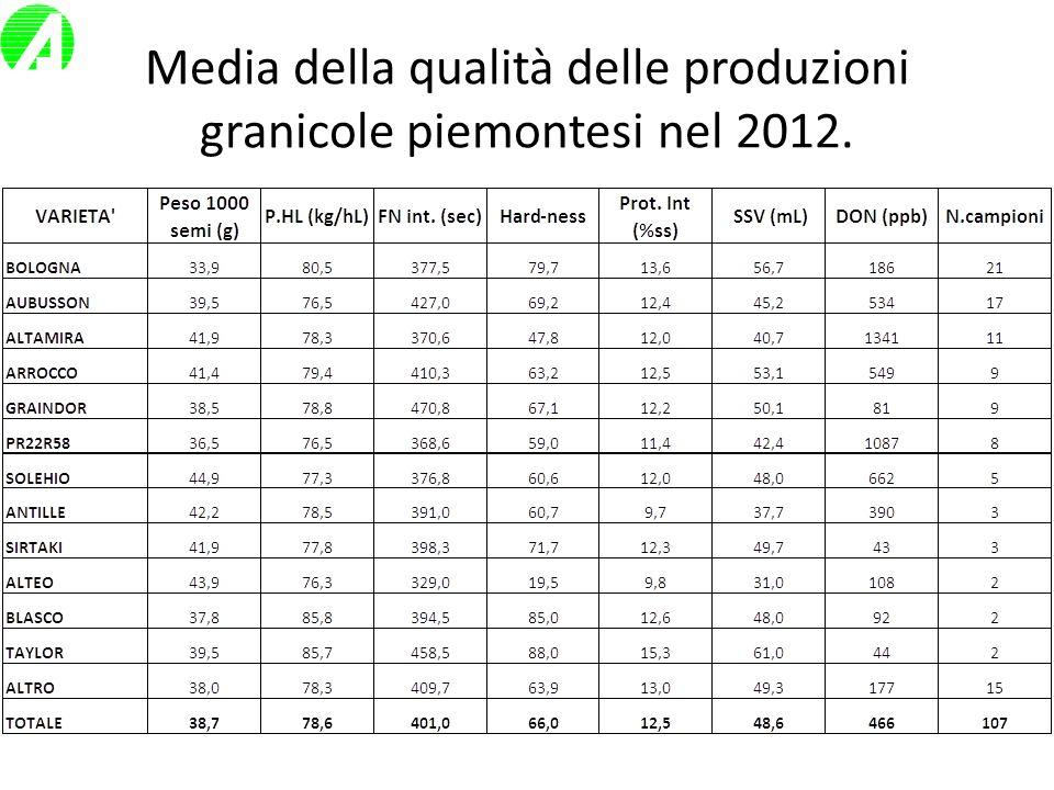 Media della qualità delle produzioni granicole piemontesi nel 2012.