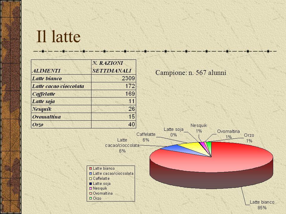 Il latte Campione: n. 567 alunni