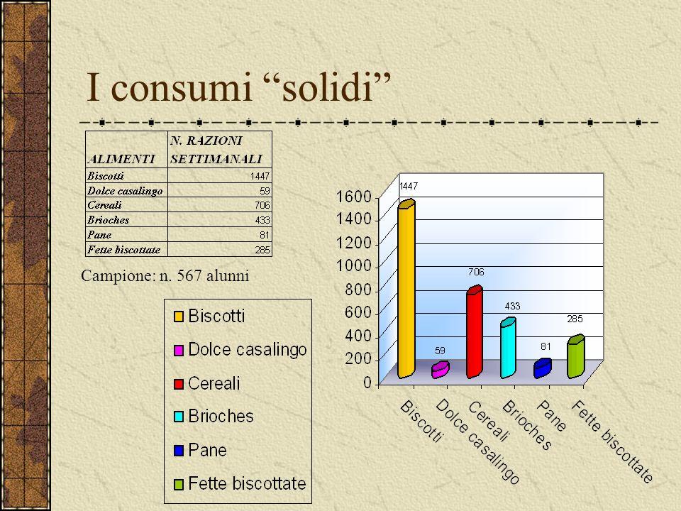 I consumi solidi Campione: n. 567 alunni