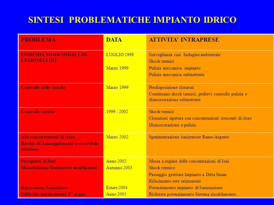 SINTESI PROBLEMATICHE IMPIANTO IDRICO