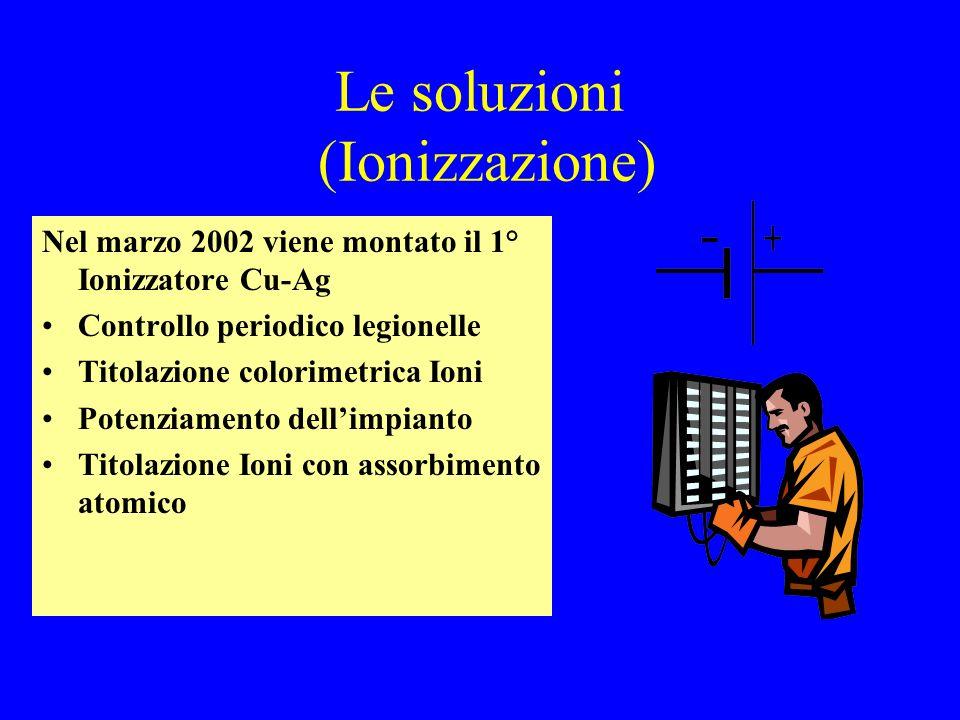 Le soluzioni (Ionizzazione)