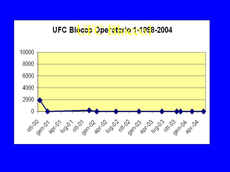 UFC Blocco1 Alta pressione