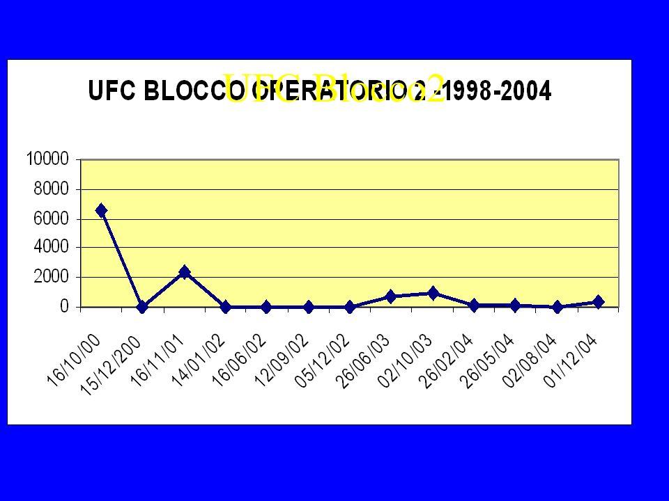 UFC Blocco2 Bassa pressione