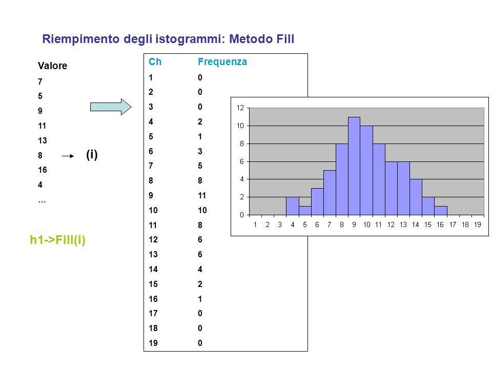 Riempimento degli istogrammi: Metodo Fill