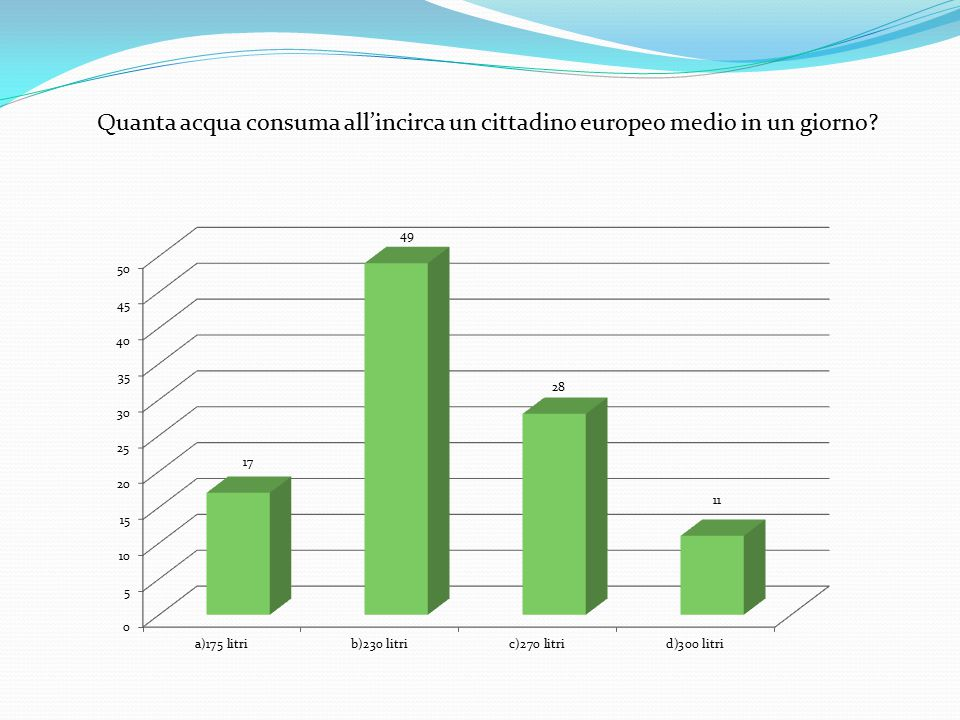 Quanta acqua consuma all'incirca un cittadino europeo medio in un giorno