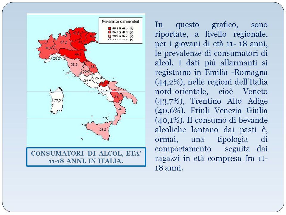CONSUMATORI DI ALCOL, ETA' 11-18 ANNI, IN ITALIA.
