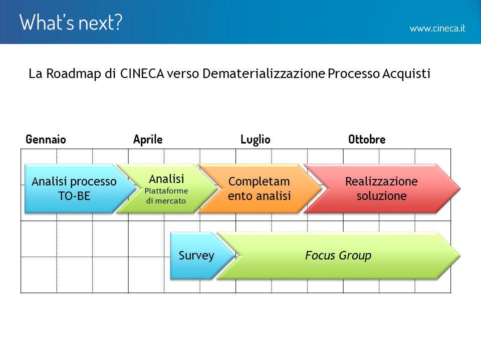 What's next www.cineca.it. La Roadmap di CINECA verso Dematerializzazione Processo Acquisti. Gennaio.