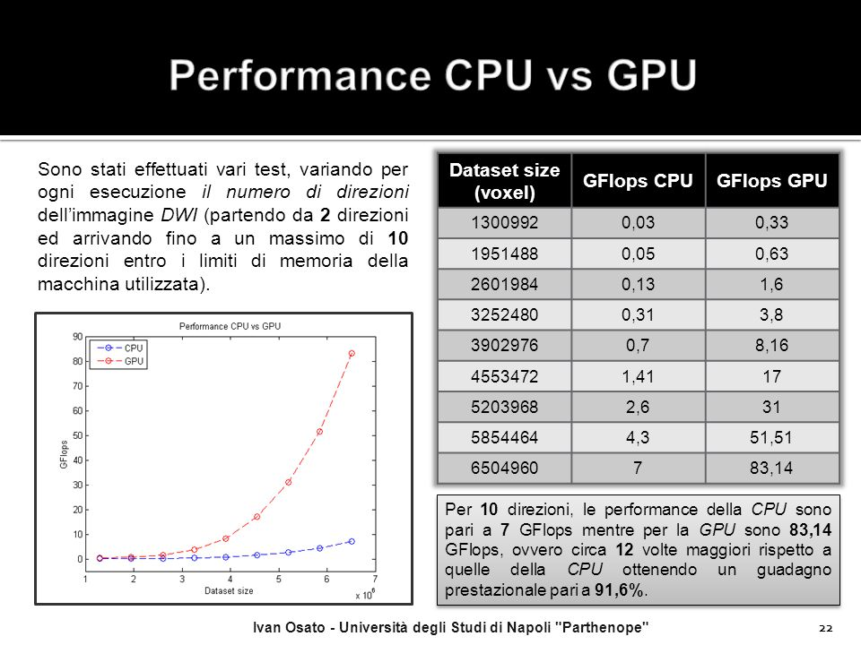 Performance CPU vs GPU
