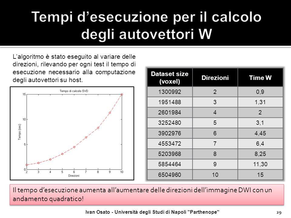 Tempi d'esecuzione per il calcolo degli autovettori W