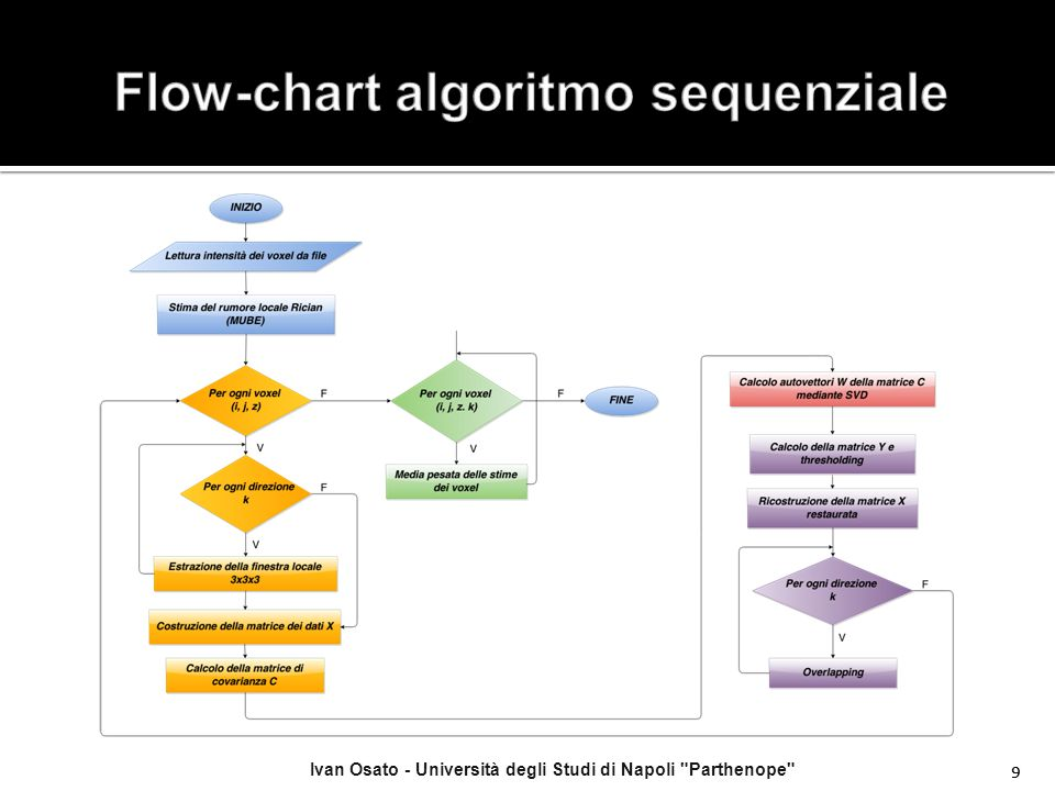 Flow-chart algoritmo sequenziale