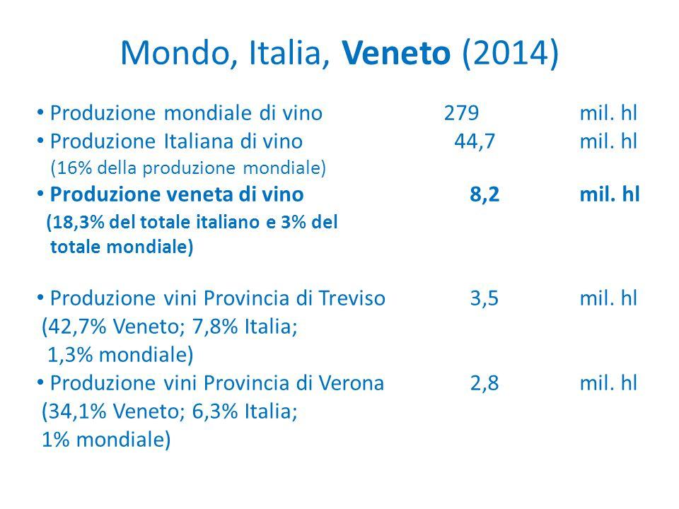 Mondo, Italia, Veneto (2014) Produzione mondiale di vino 279 mil. hl