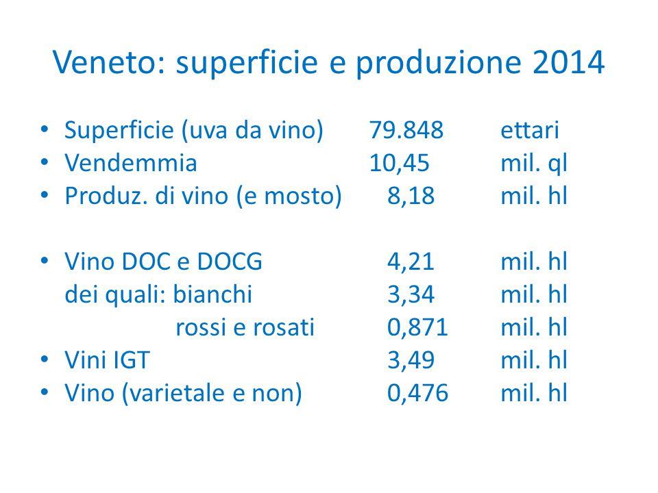 Veneto: superficie e produzione 2014