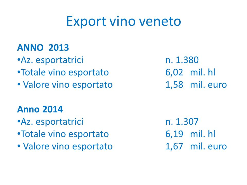 Export vino veneto ANNO 2013 Az. esportatrici n. 1.380
