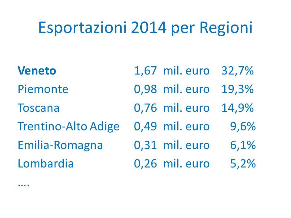 Esportazioni 2014 per Regioni