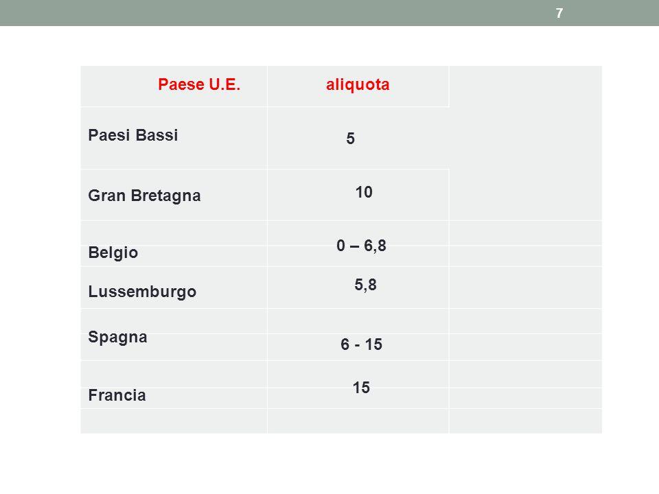 Paese U.E. aliquota. Paesi Bassi. 5. Gran Bretagna. 10. Belgio. 0 – 6,8. Lussemburgo. 5,8.