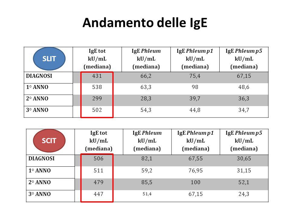 Andamento delle IgE SLIT SCIT IgE tot kU/mL (mediana) IgE Phleum