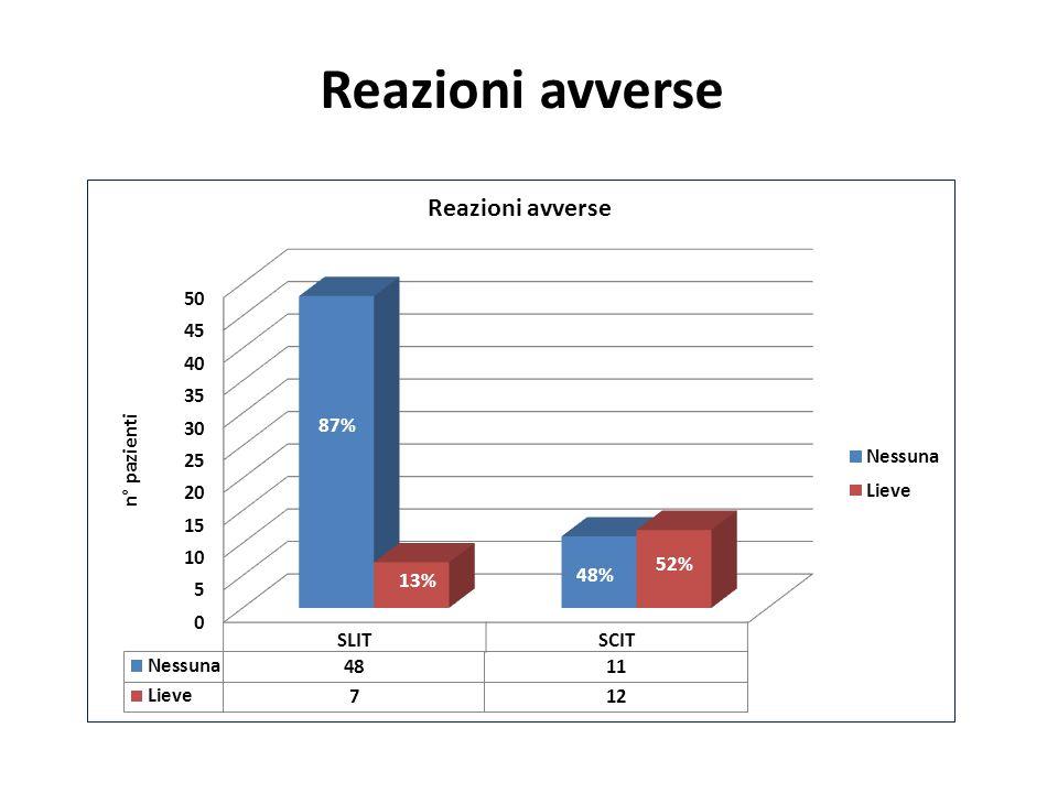 Reazioni avverse 87% 52% 48% 13%
